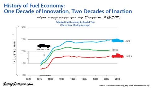 Fuel Economy History Chart - Daily Datsun